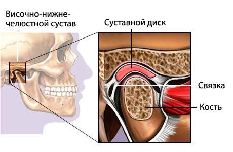 ВНЧС 2